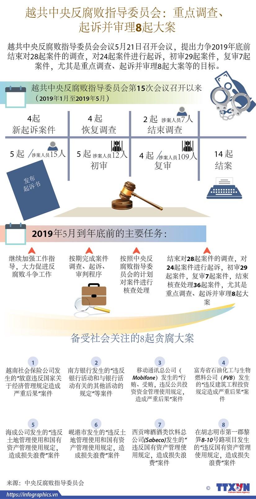 图表新闻:越共中央反腐败指导委员会重点调查、起诉并审理8起大案 hinh anh 1