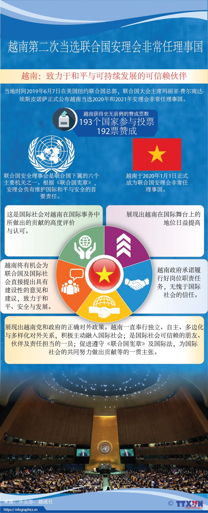 图表新闻:越南第二次当选联合国安理会非常任理事国 hinh anh 1