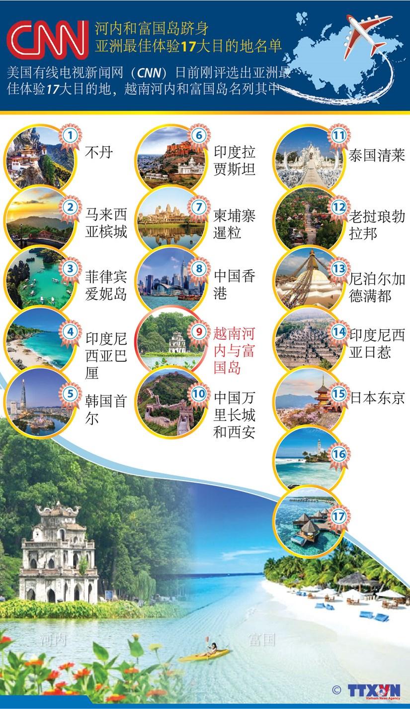 图表新闻:河内和富国岛跻身亚洲最佳体验17大目的地名单 hinh anh 1