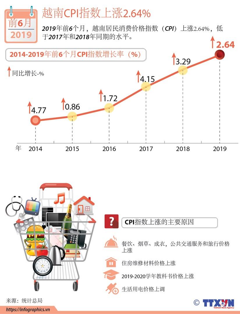 图表新闻:越南CPI指数上涨2.64% hinh anh 1