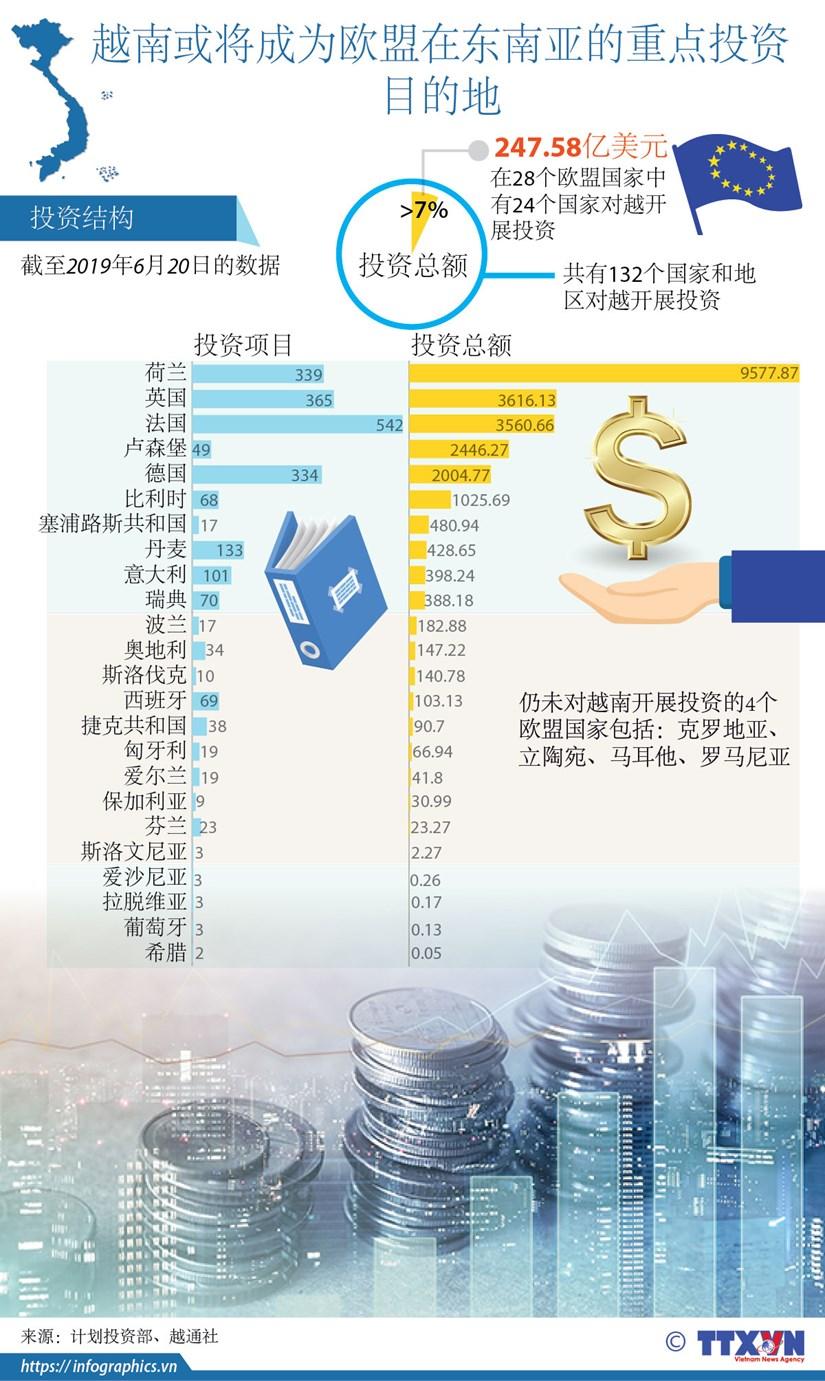 图表新闻:越南或将成为欧盟在东南亚的重点投资目的地 hinh anh 1