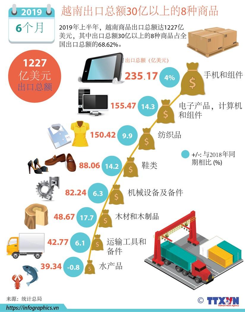 图表新闻:越南出口总额30亿以上的8种商品 hinh anh 1