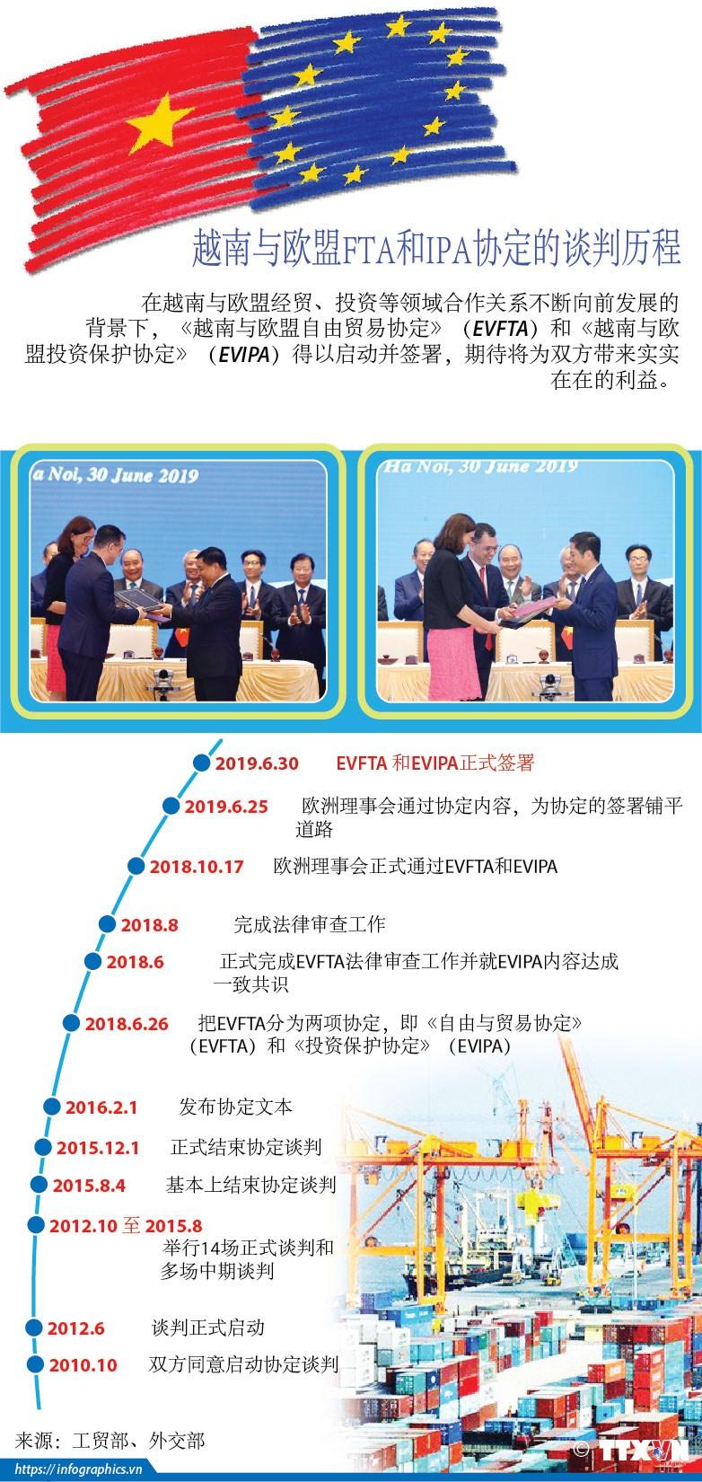 图表新闻:越南与欧盟FTA和IPA协定的谈判历程 hinh anh 1