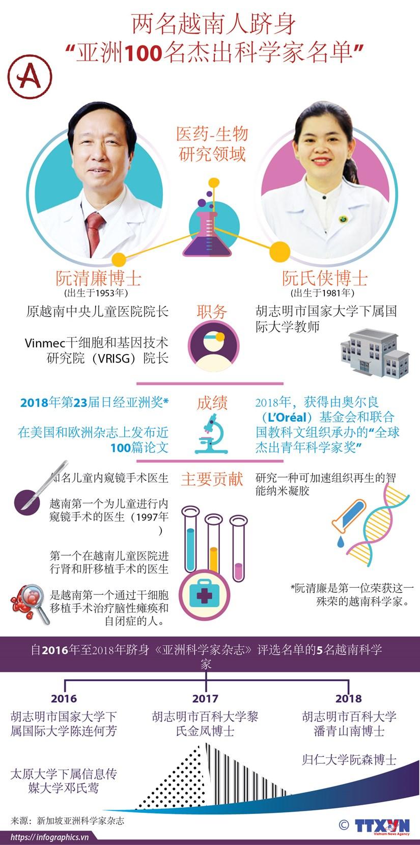 """图表新闻:两名越南人跻身 """"亚洲100名杰出科学家名单"""" hinh anh 1"""
