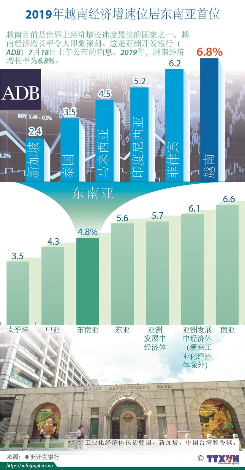 图表新闻:2019年越南经济增速位居东南亚首位 hinh anh 1