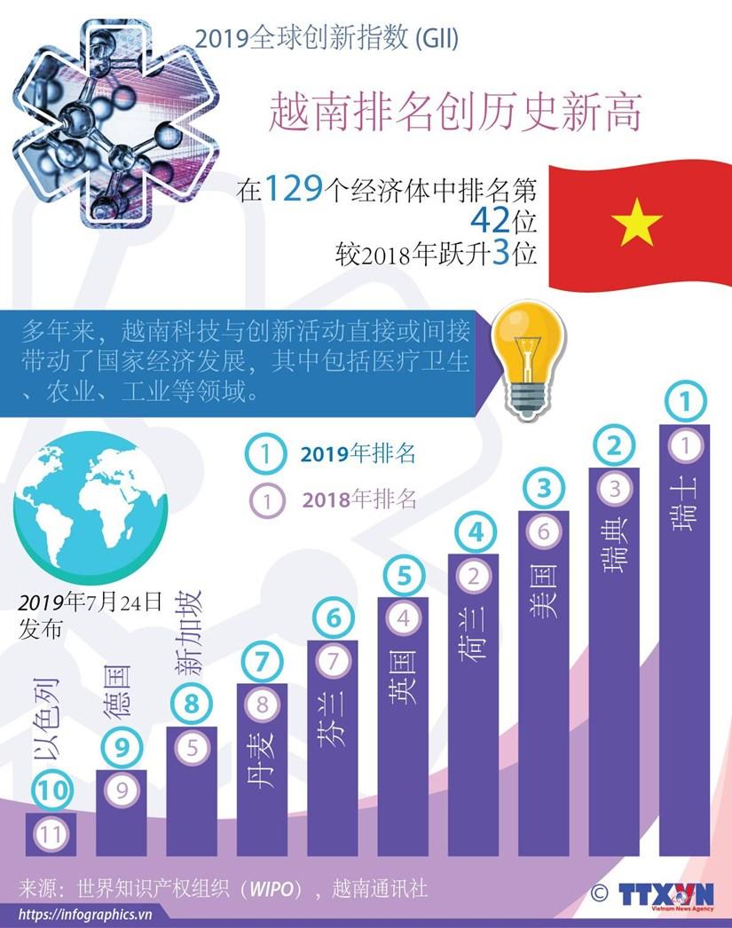 图表新闻: 越南全球创新指数排名提升3位 hinh anh 1