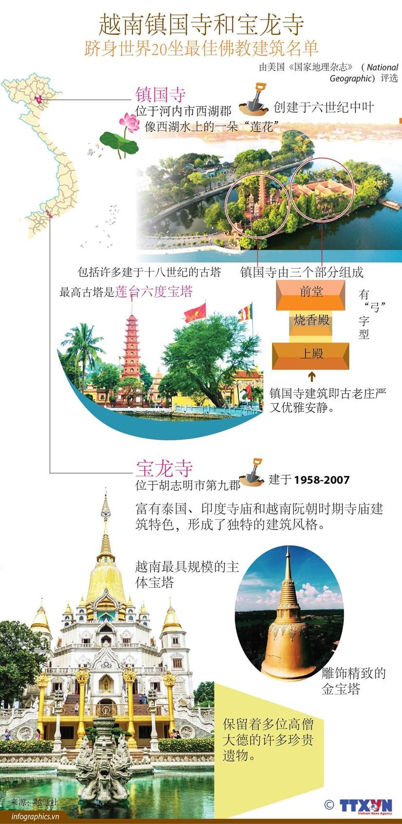 图表新闻:越南镇国寺和宝龙寺跻身世界20坐最佳佛教建筑名单 hinh anh 1