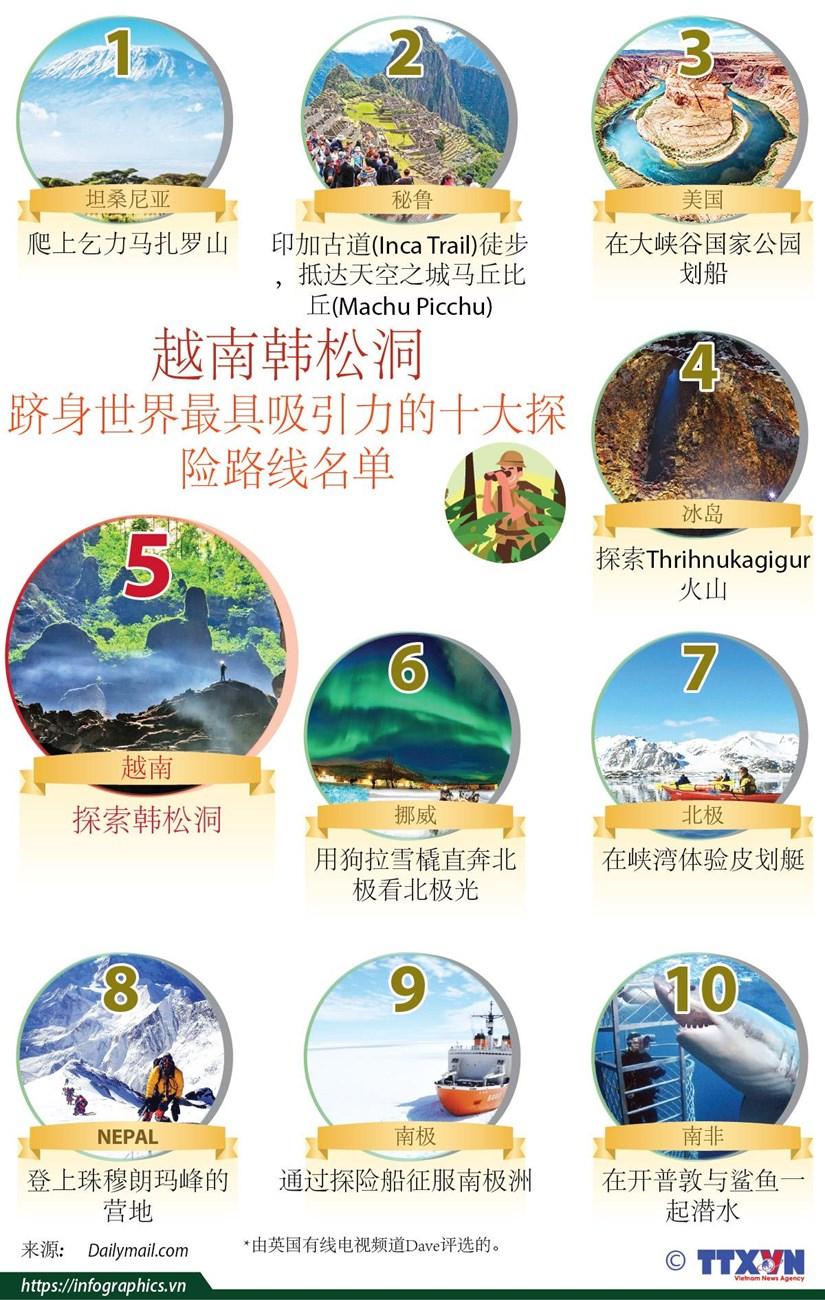 图表新闻:越南韩松洞跻身世界最具吸引力的十大探险路线名单 hinh anh 1