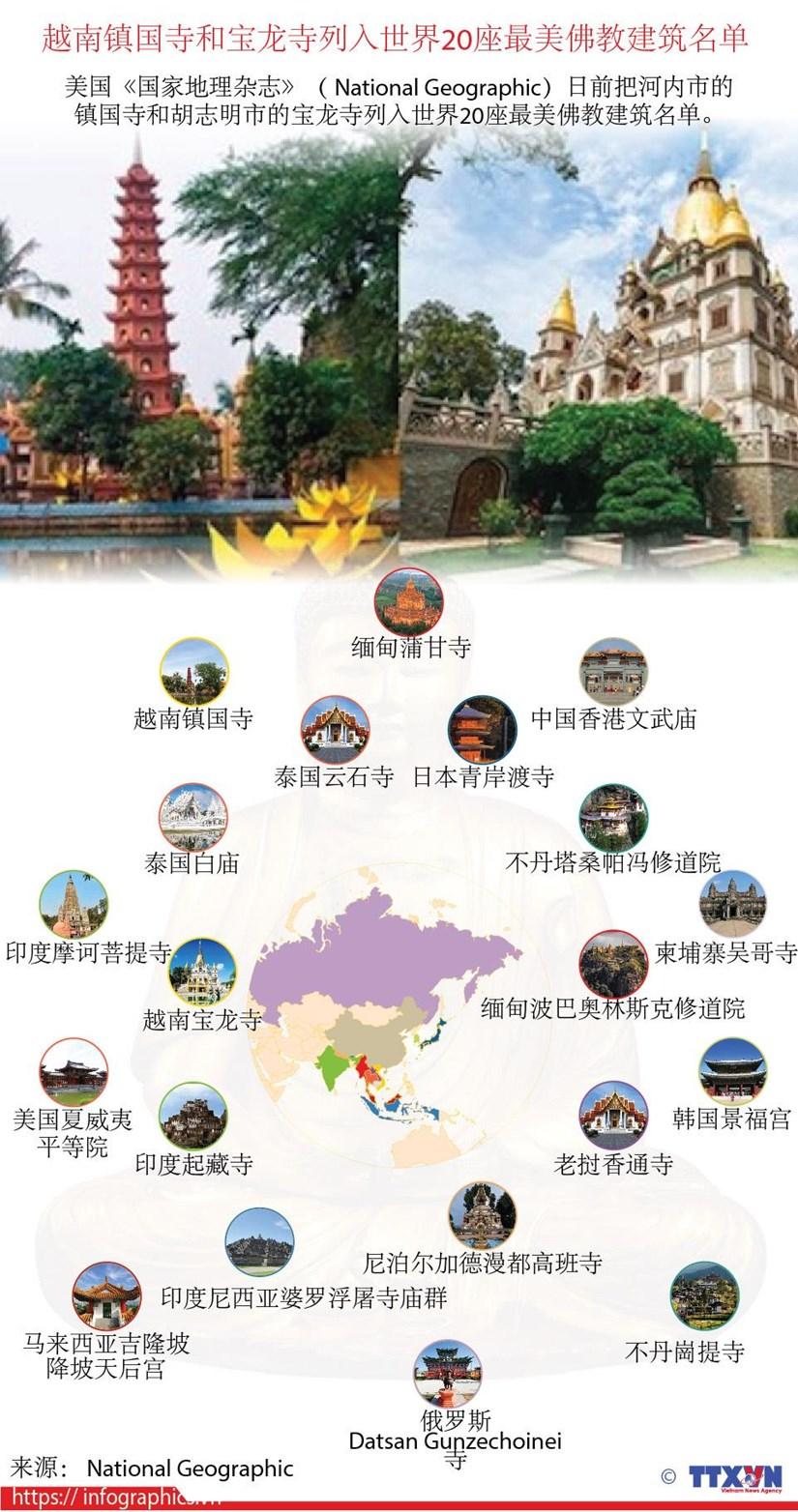 图表新闻:越南镇国寺和宝龙寺列入世界20座最美佛教建筑名单 hinh anh 1