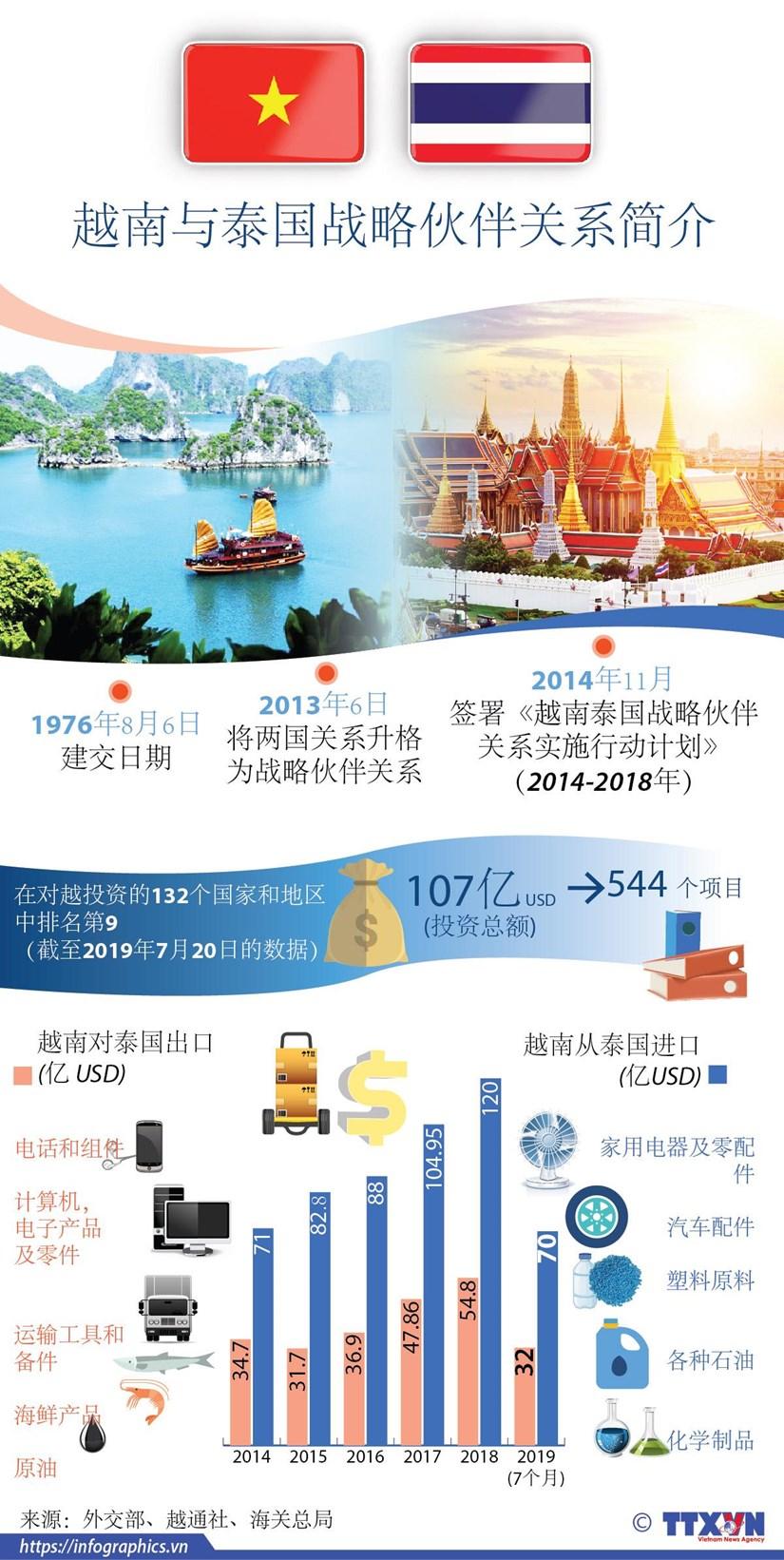 图表新闻:越南与泰国战略伙伴关系简介 hinh anh 1