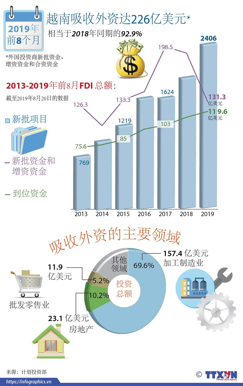 图表新闻:2019年前8月越南吸收外资达226亿美元 hinh anh 1