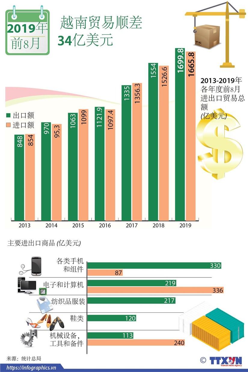 图表新闻:2019年前8月越南贸易顺差34亿美元 hinh anh 1