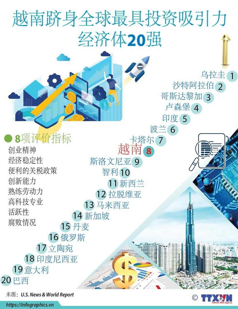 图表新闻:越南跻身全球最具投资吸引力经济体20强 hinh anh 1