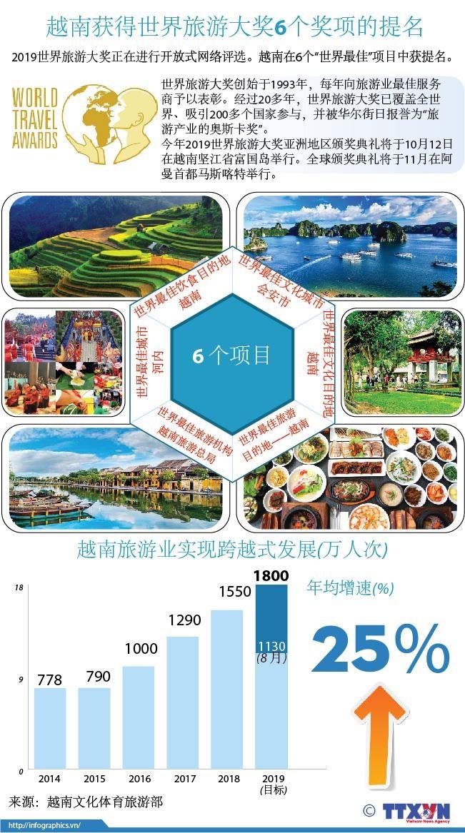 图表新闻:越南获得世界旅游大奖6个奖项的提名 hinh anh 1