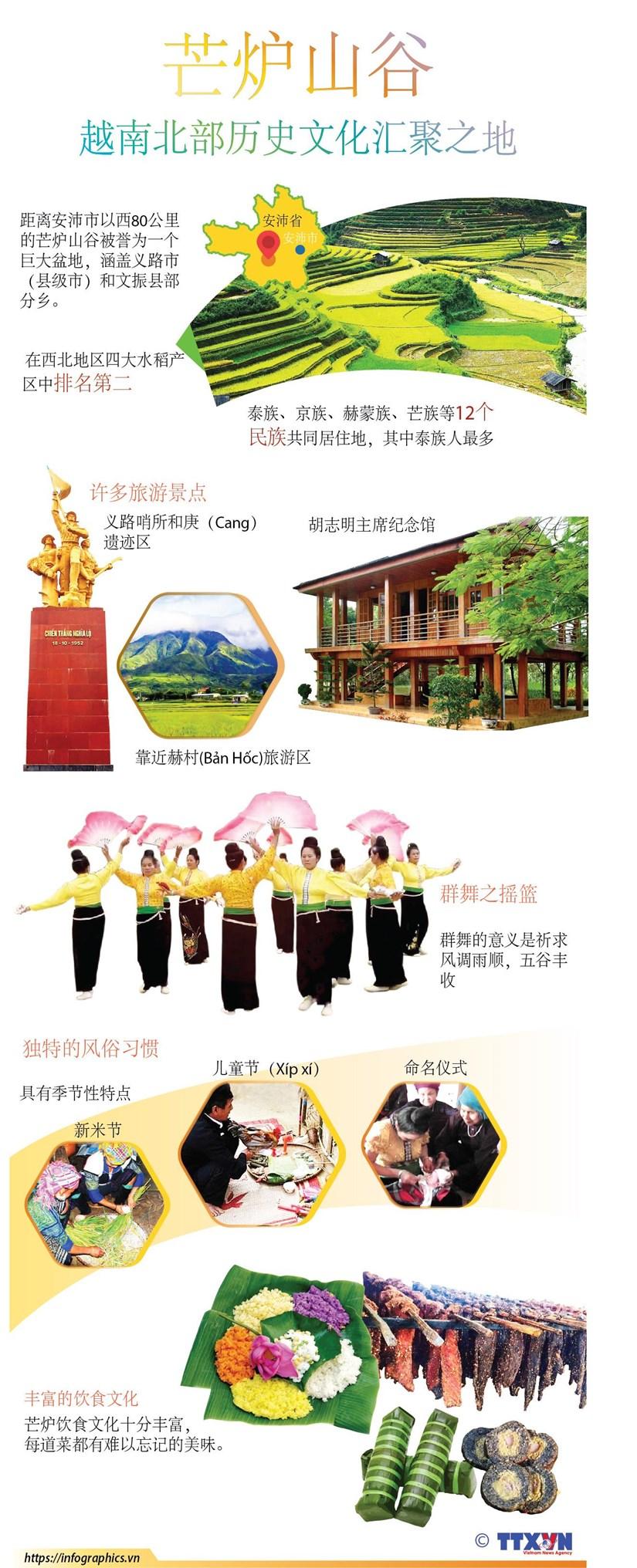 图表新闻:芒炉山谷——越南北部历史文化汇聚之地 hinh anh 1