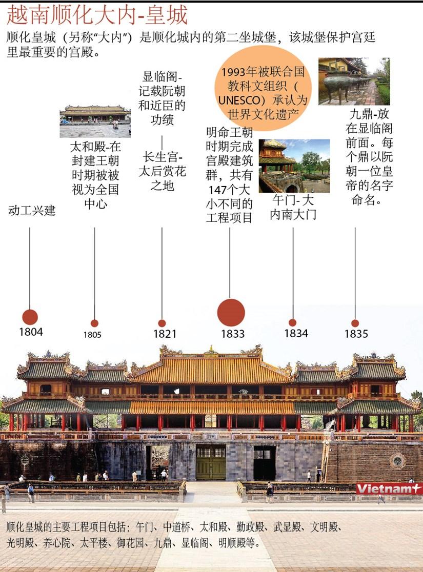 图表新闻:越南顺化大内-皇城 hinh anh 1