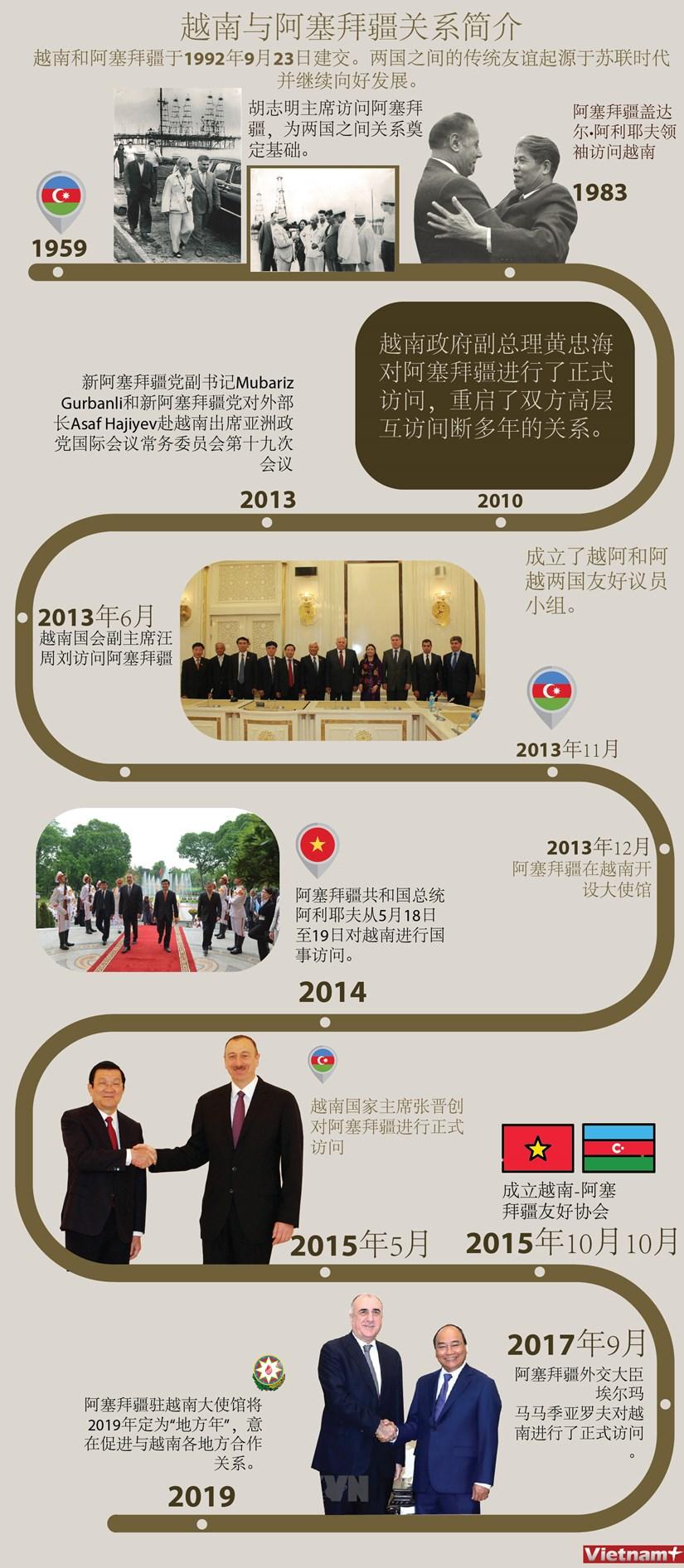 图表新闻:越南与阿塞拜疆关系简介 hinh anh 1
