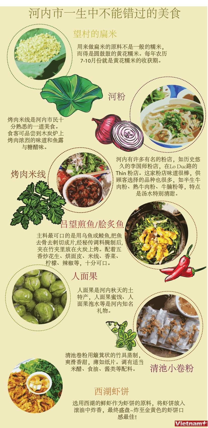 图表新闻:河内市一生中不能错过的美食 hinh anh 1