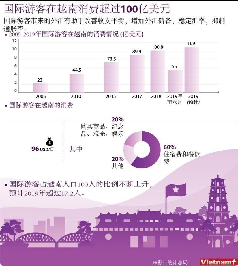 图表新闻:国际游客在越南消费超过100亿美元 hinh anh 1