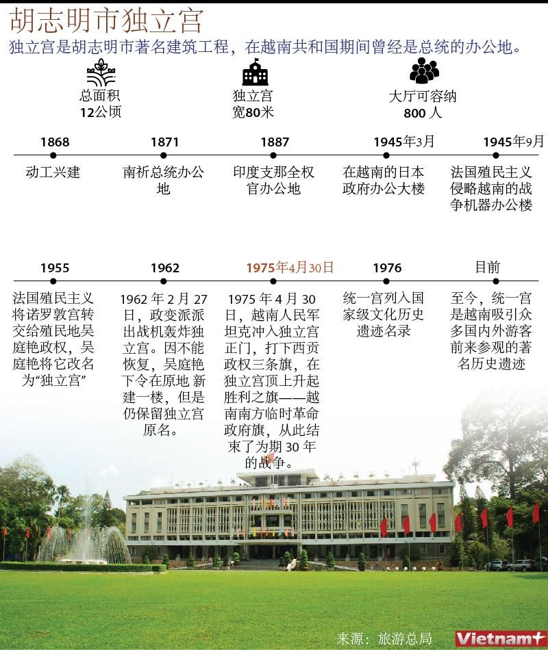 图表新闻:胡志明市独立宫 hinh anh 1