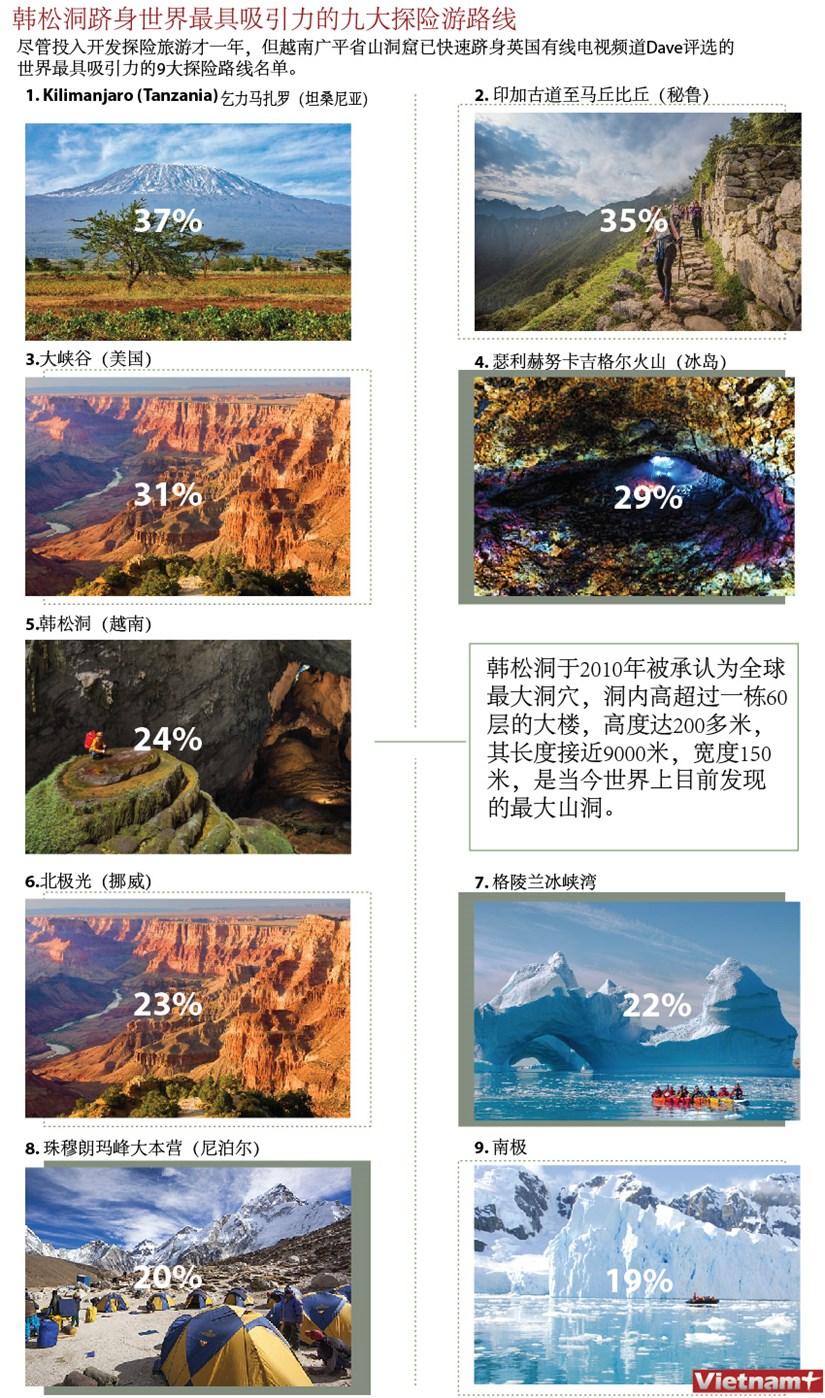 图表新闻:韩松洞跻身世界最具吸引力的九大探险游路线 hinh anh 1