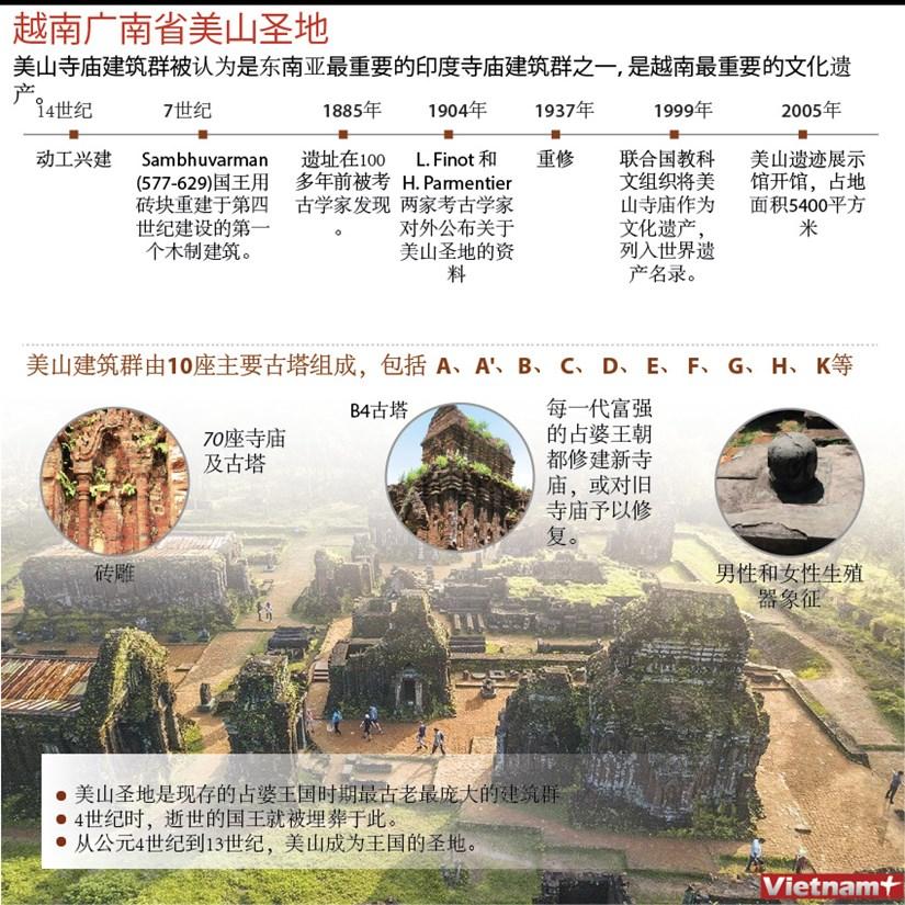 图表新闻: 越南广南省美山圣地 hinh anh 1