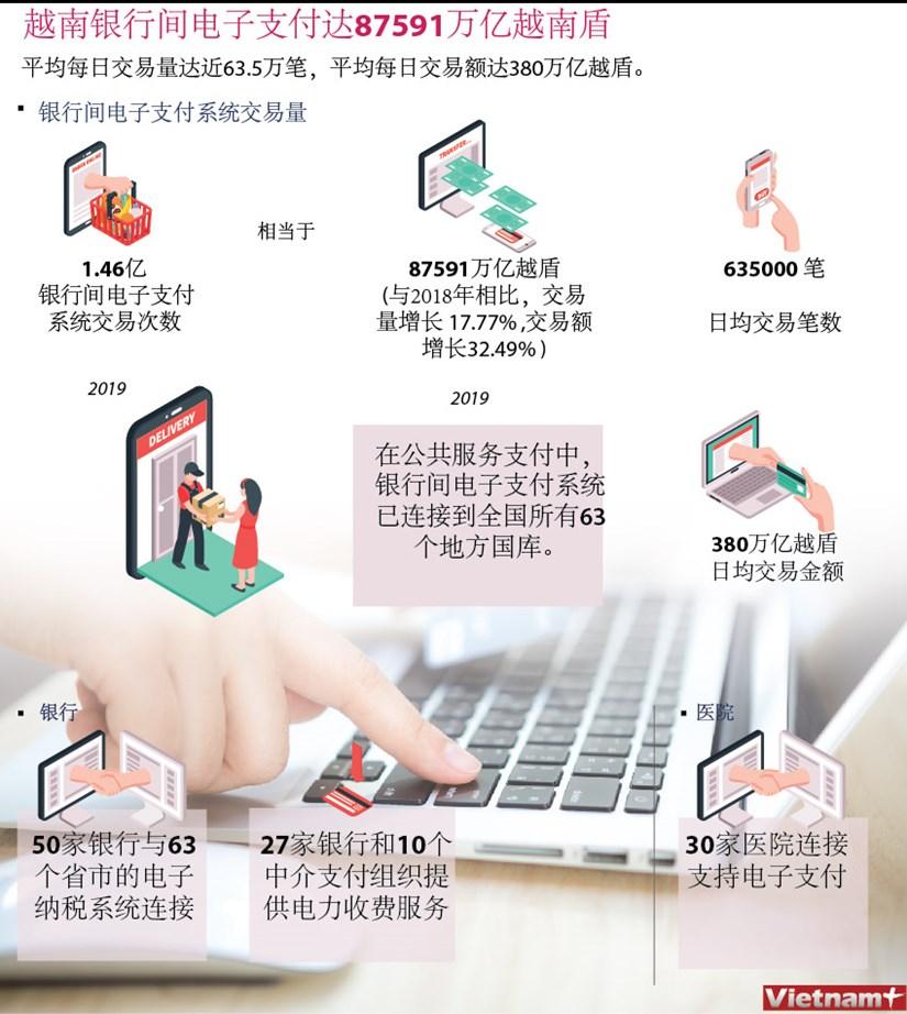 越南银行间电子支付达87591万亿越南盾 hinh anh 1