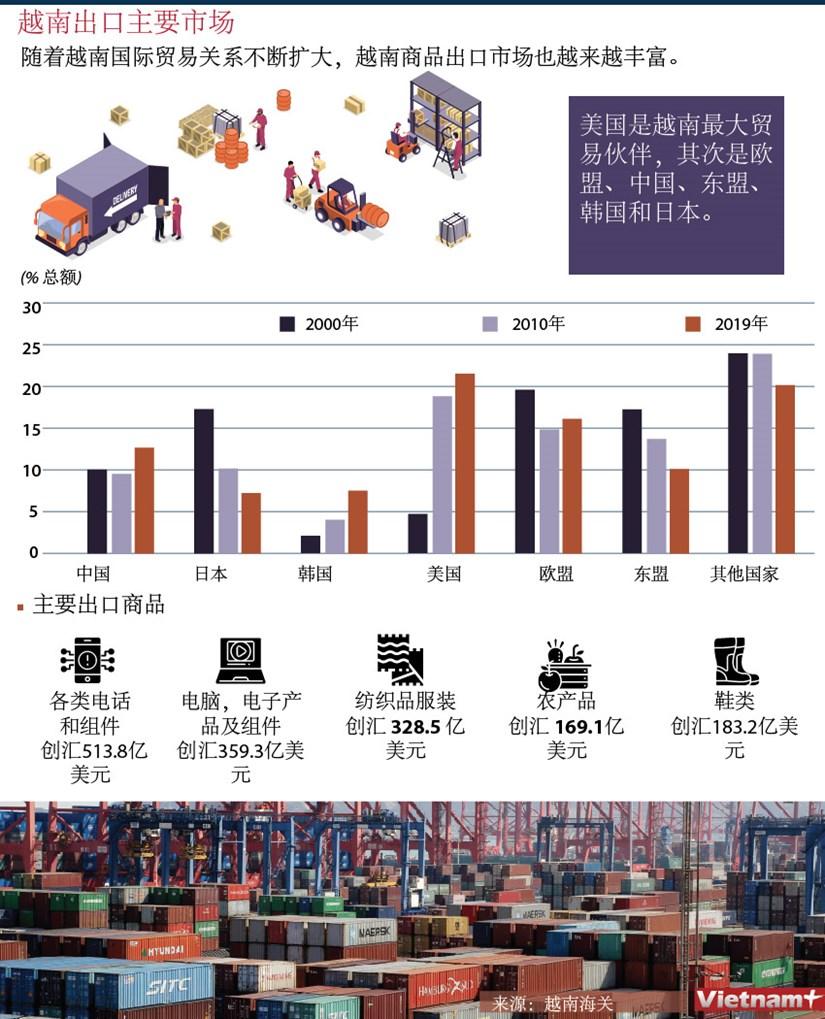 图表新闻:越南主要出口市场 hinh anh 1
