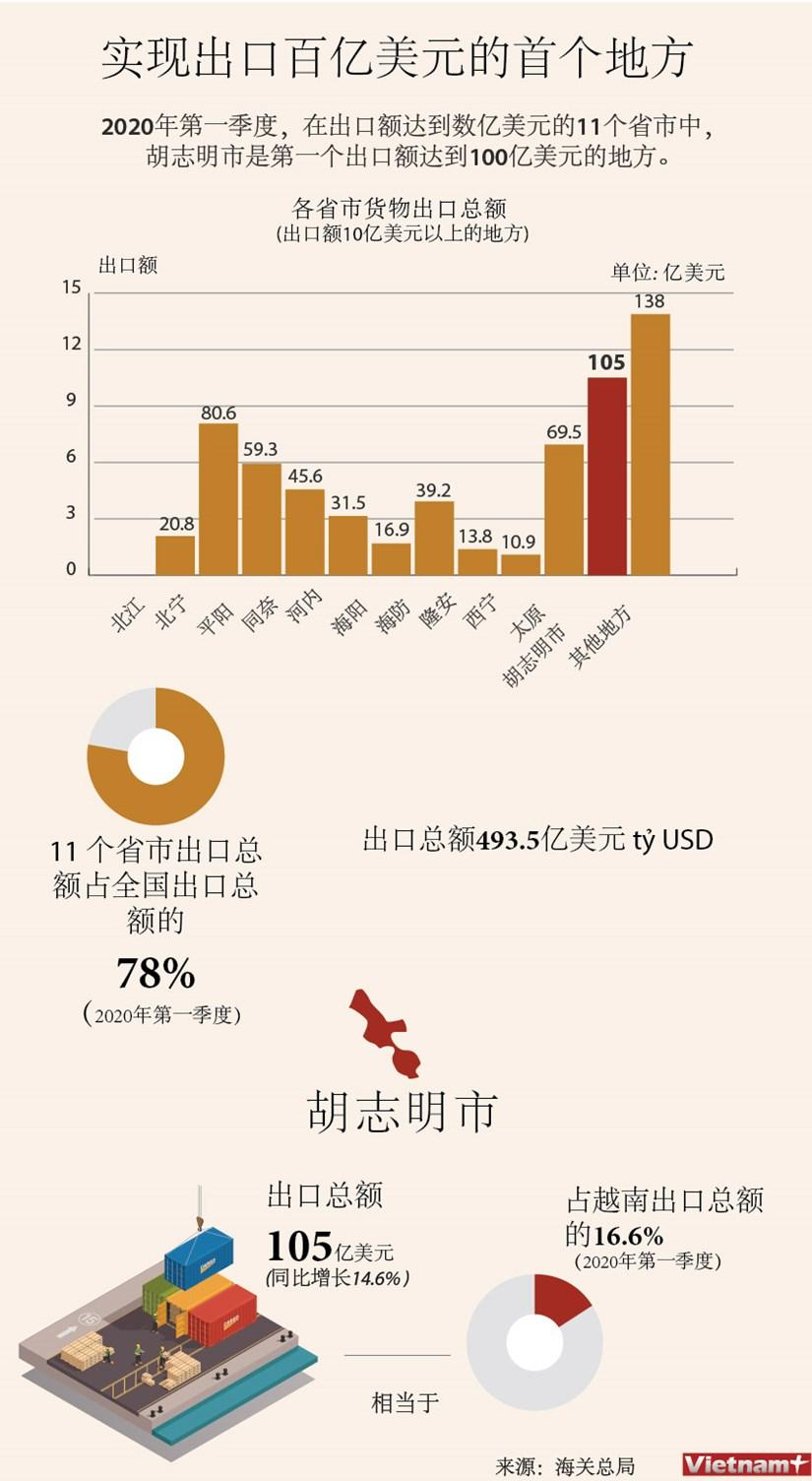 图片新闻:2020年第一季度实现出口百亿美元的首个地方 hinh anh 1