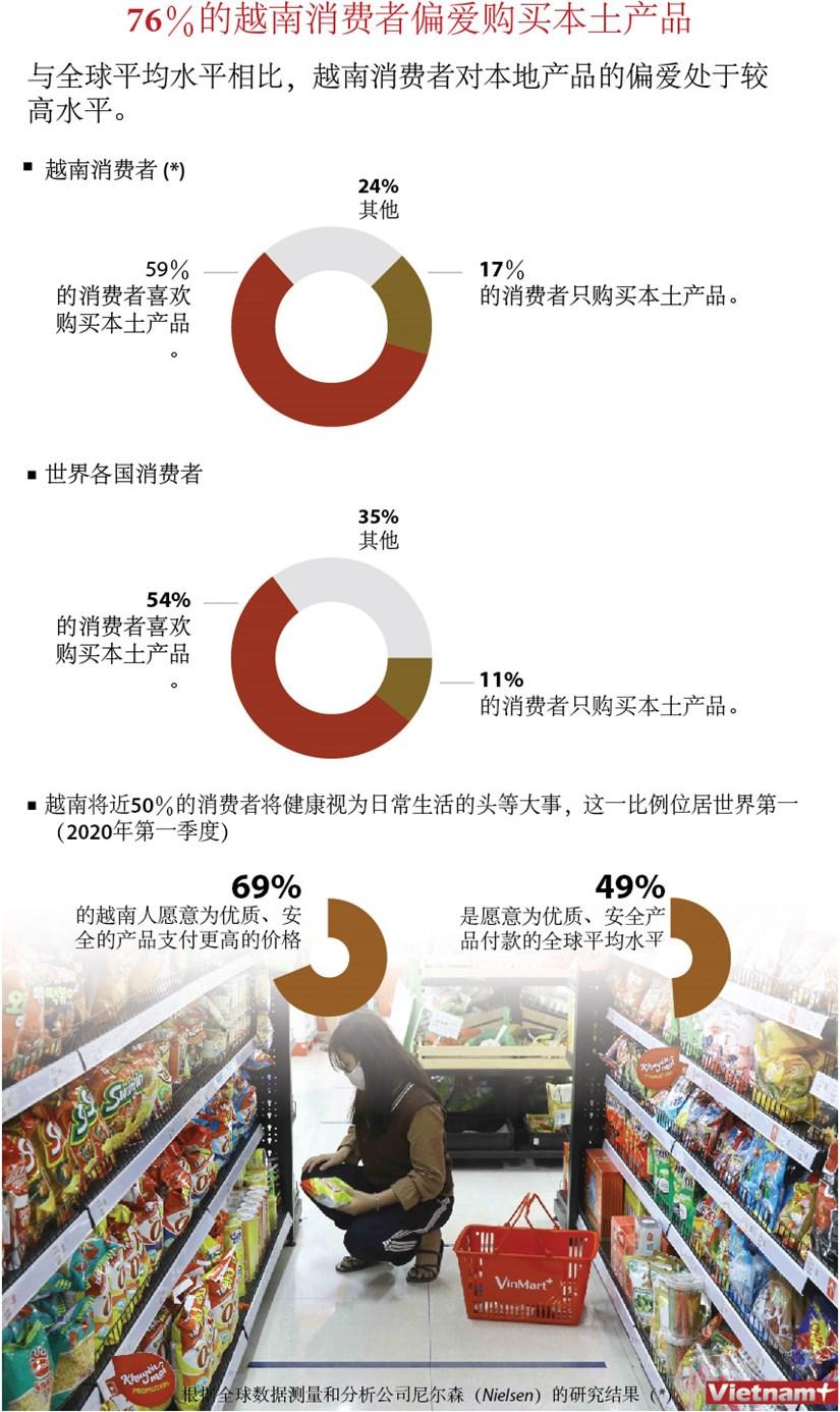 图表新闻:76%的越南消费者偏爱购买本土产品 hinh anh 1