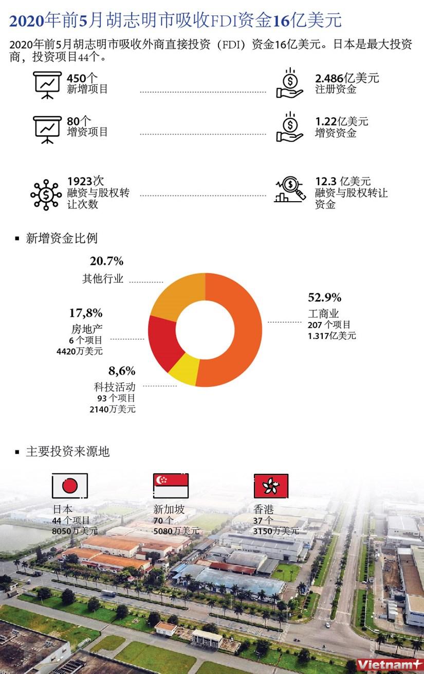 图表新闻:2020年前5月胡志明市吸收FDI资金16亿美元 hinh anh 1