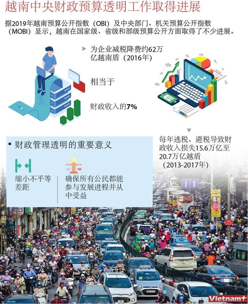 图表新闻:越南中央财政预算透明工作取得进展 hinh anh 1