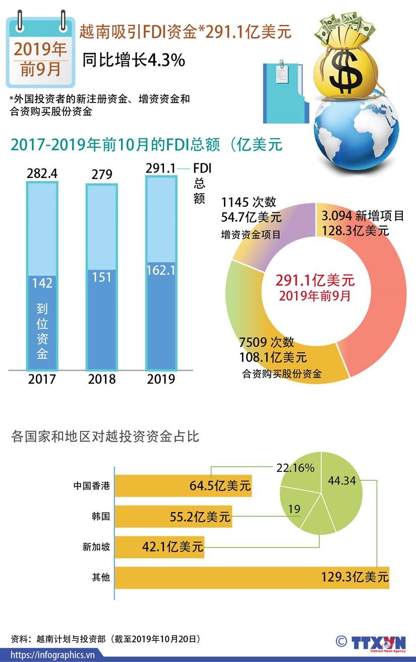 图表新闻:越南吸引FDI资金*291.1亿美元 hinh anh 1