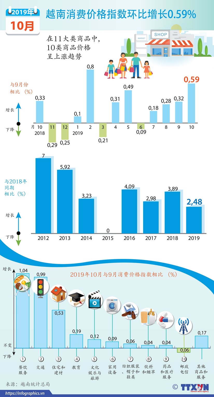 图表新闻:越南消费价格指数环比增长0.59% hinh anh 1