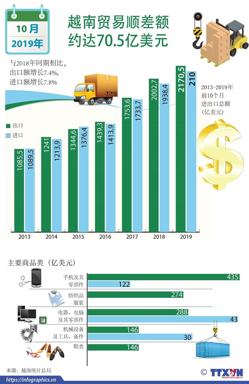 图表新闻:2019年前10月越南贸易顺差额约达70.5亿美元 hinh anh 1