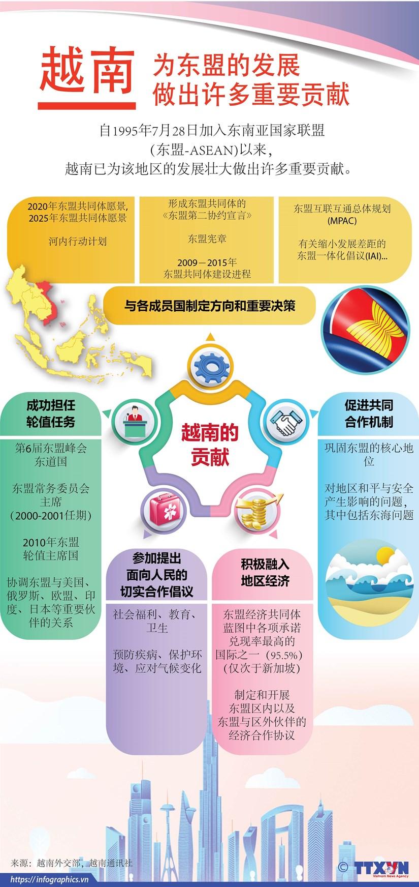 图表新闻:越南为东盟的发展做出许多重要贡献 hinh anh 1