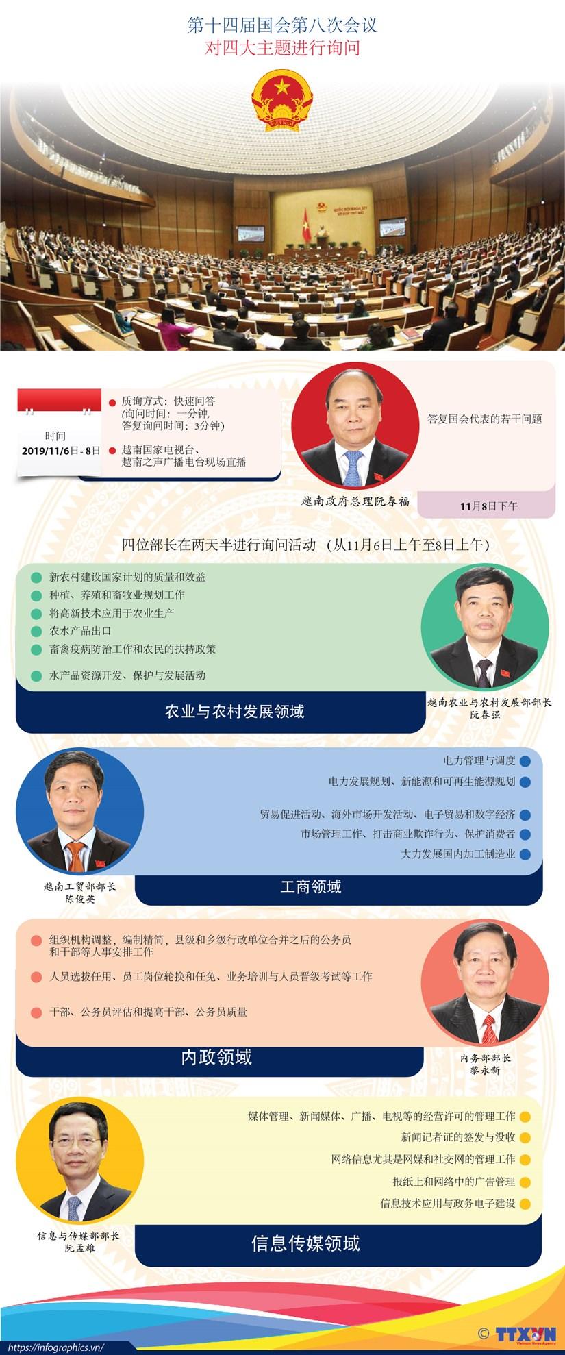 图表新闻:第十四届国会第八次会议 对四大主题进行询问 hinh anh 1