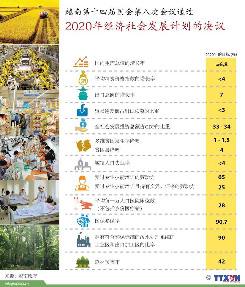 图表新闻:越南第十四届国会第八次会议通过关于2020年经济社会发展计划的决议 hinh anh 1