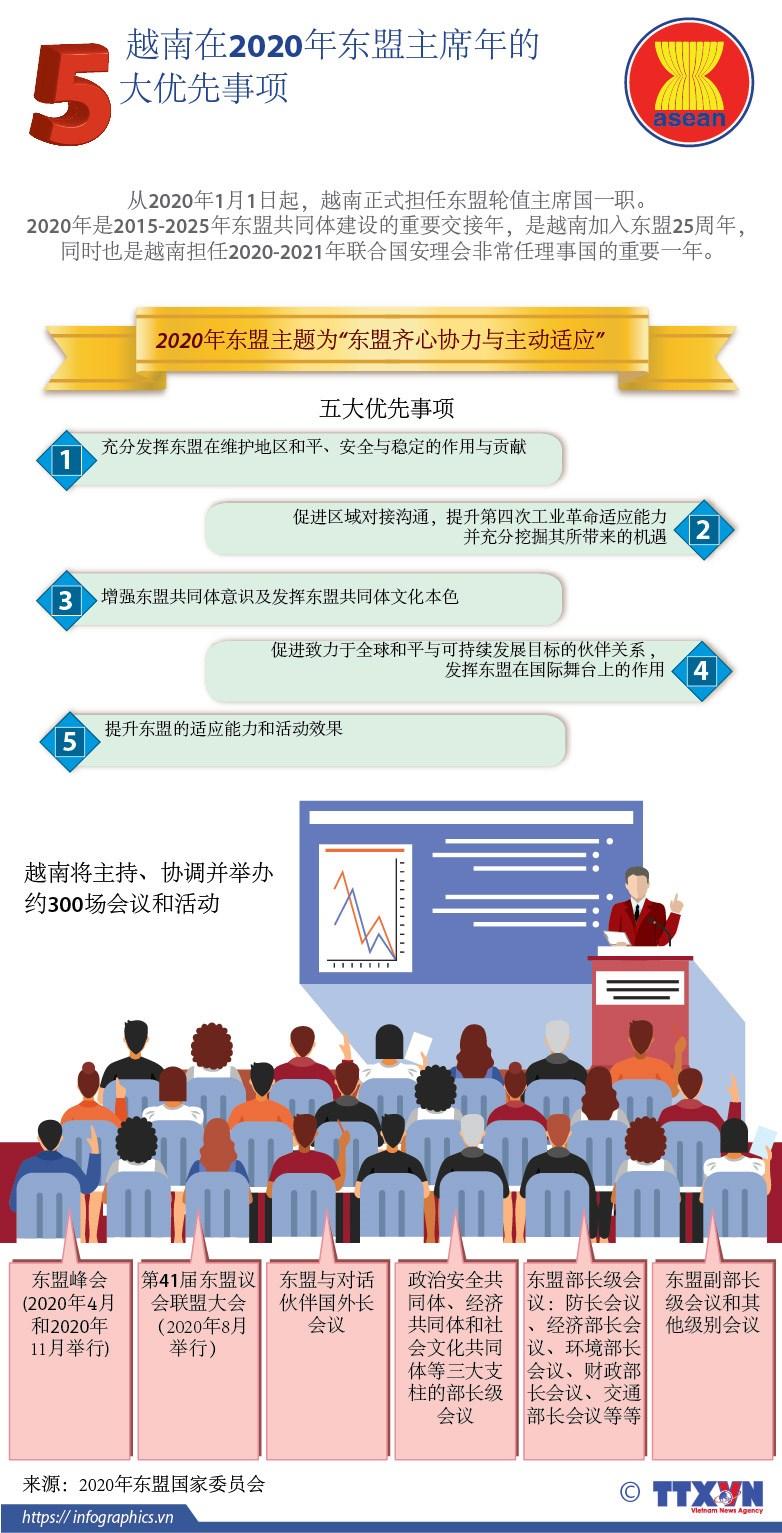 图表新闻:越南在2020年东盟主席年的五大优先事项 hinh anh 1