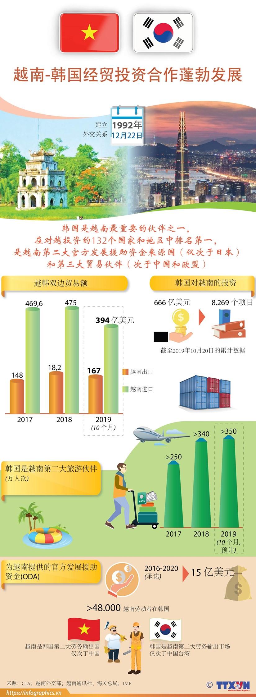 图表新闻:越南-韩国经贸投资合作蓬勃发展 hinh anh 1