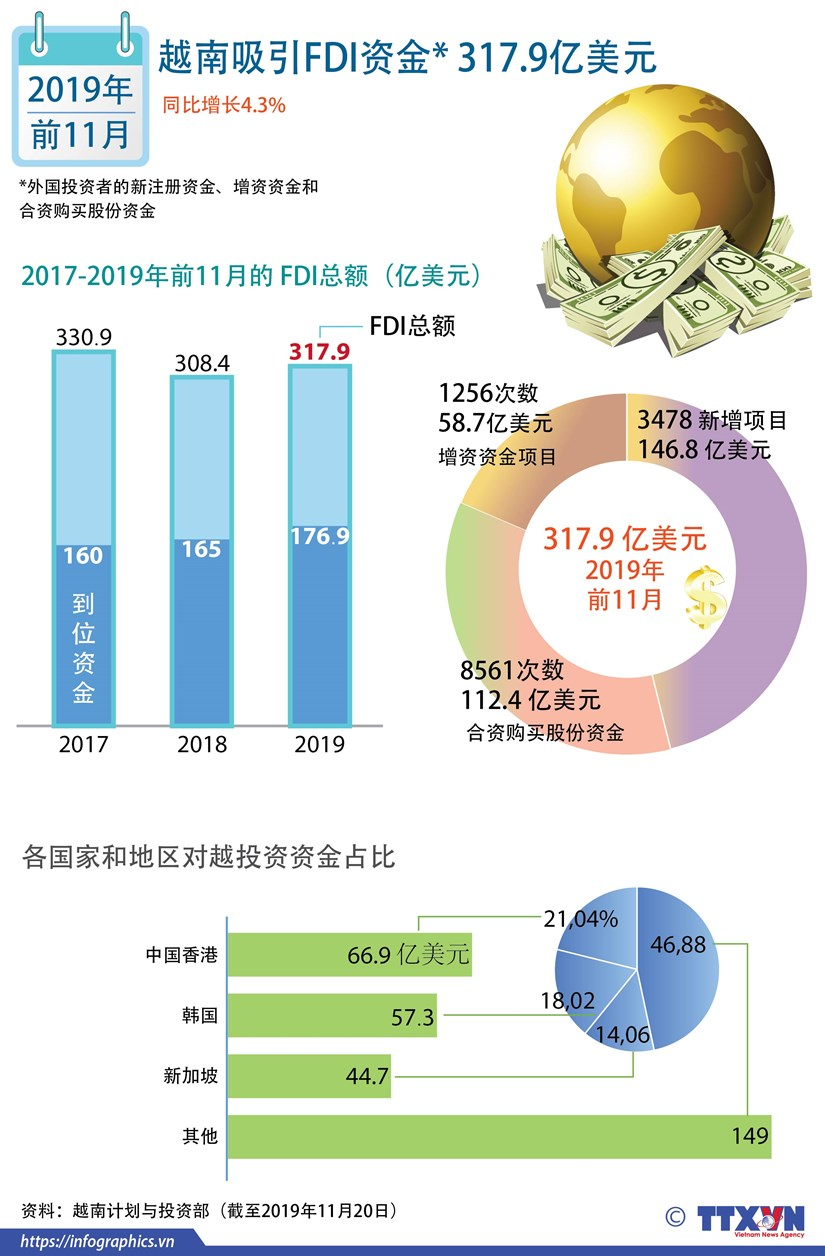 图表新闻:越南吸引FDI资金317.9亿美元 hinh anh 1