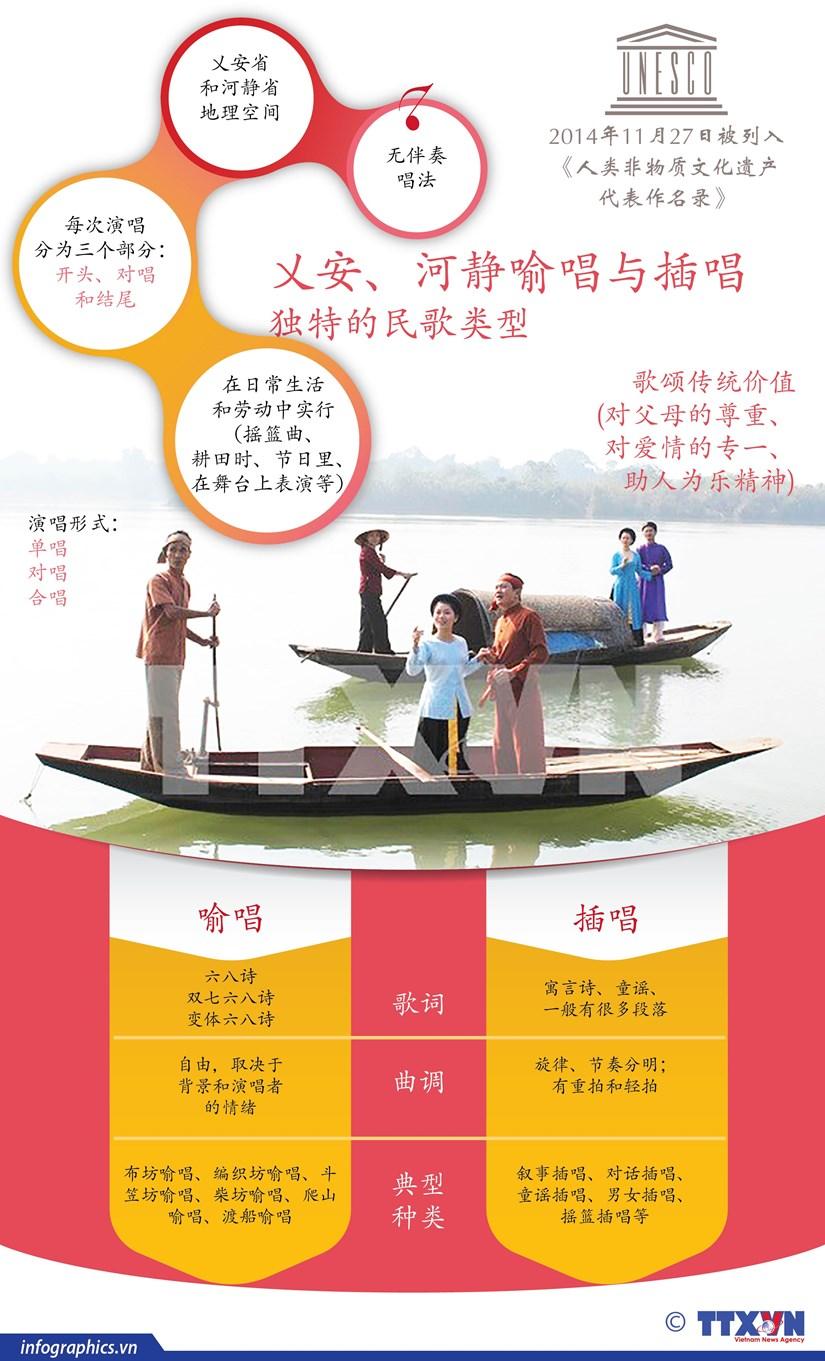 图表新闻:乂安、河静喻唱与插唱——独特的民歌类型 hinh anh 1
