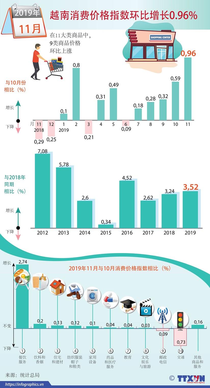 越南消费价格指数环比增长0.96% hinh anh 1