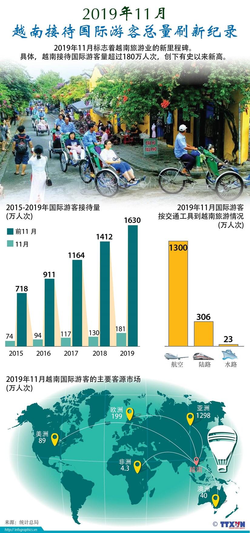 图表新闻:2019年11月越南接待国际游客总量刷新纪录 hinh anh 1