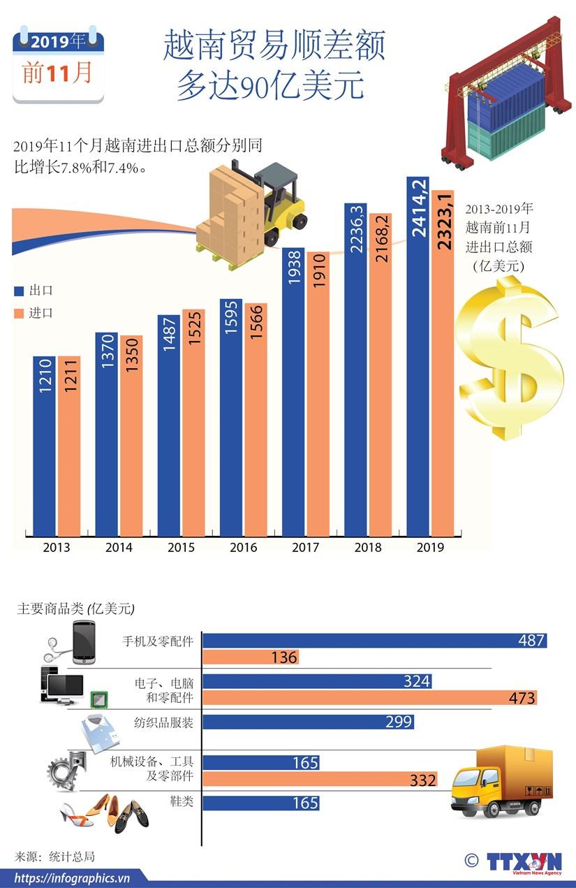 图表新闻:2019年前11月越南贸易顺差额多达90亿美元 hinh anh 1