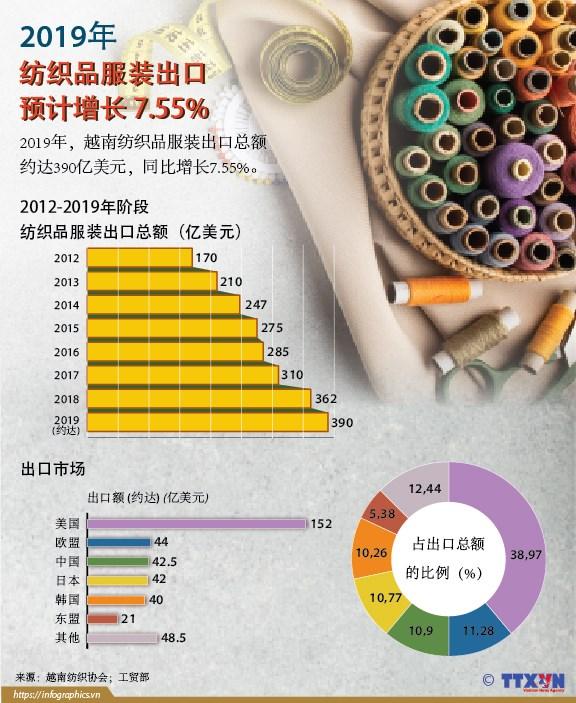 图表新闻:2019年越南纺织品服装出口预计增长 7.55% hinh anh 1