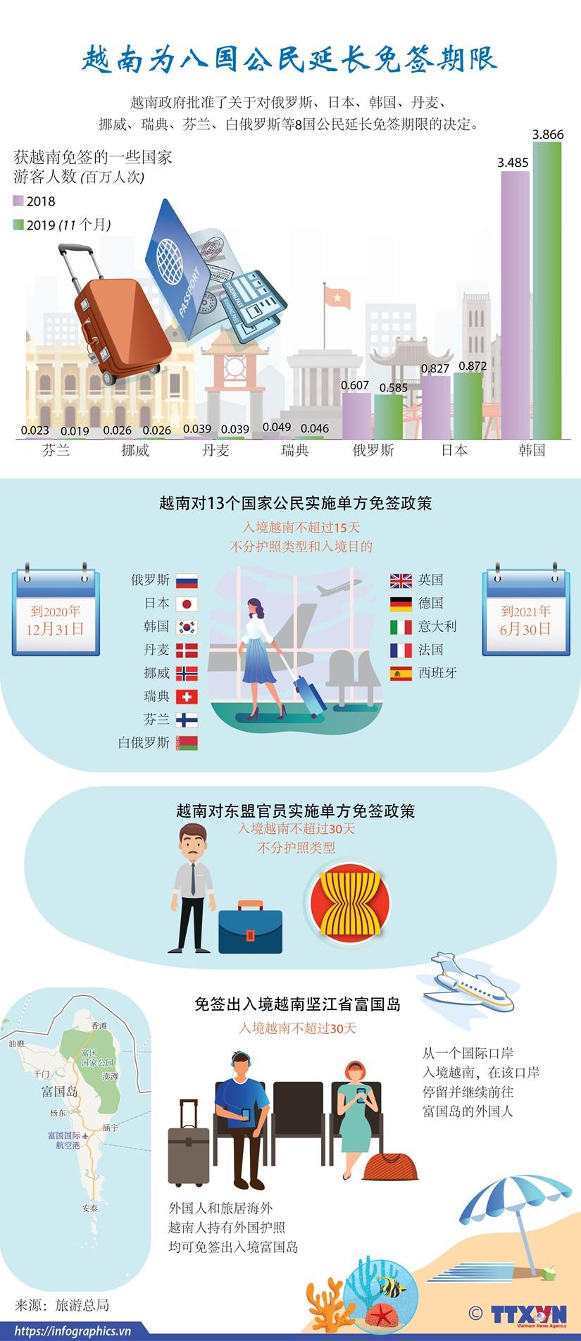 图表新闻:越南为8国公民延长免签期限 hinh anh 1