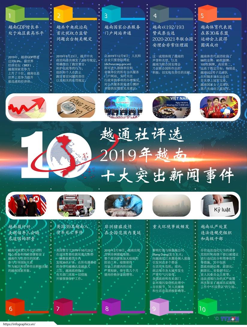 图表新闻:越通社评选2019年越南十大突出新闻事件 hinh anh 1