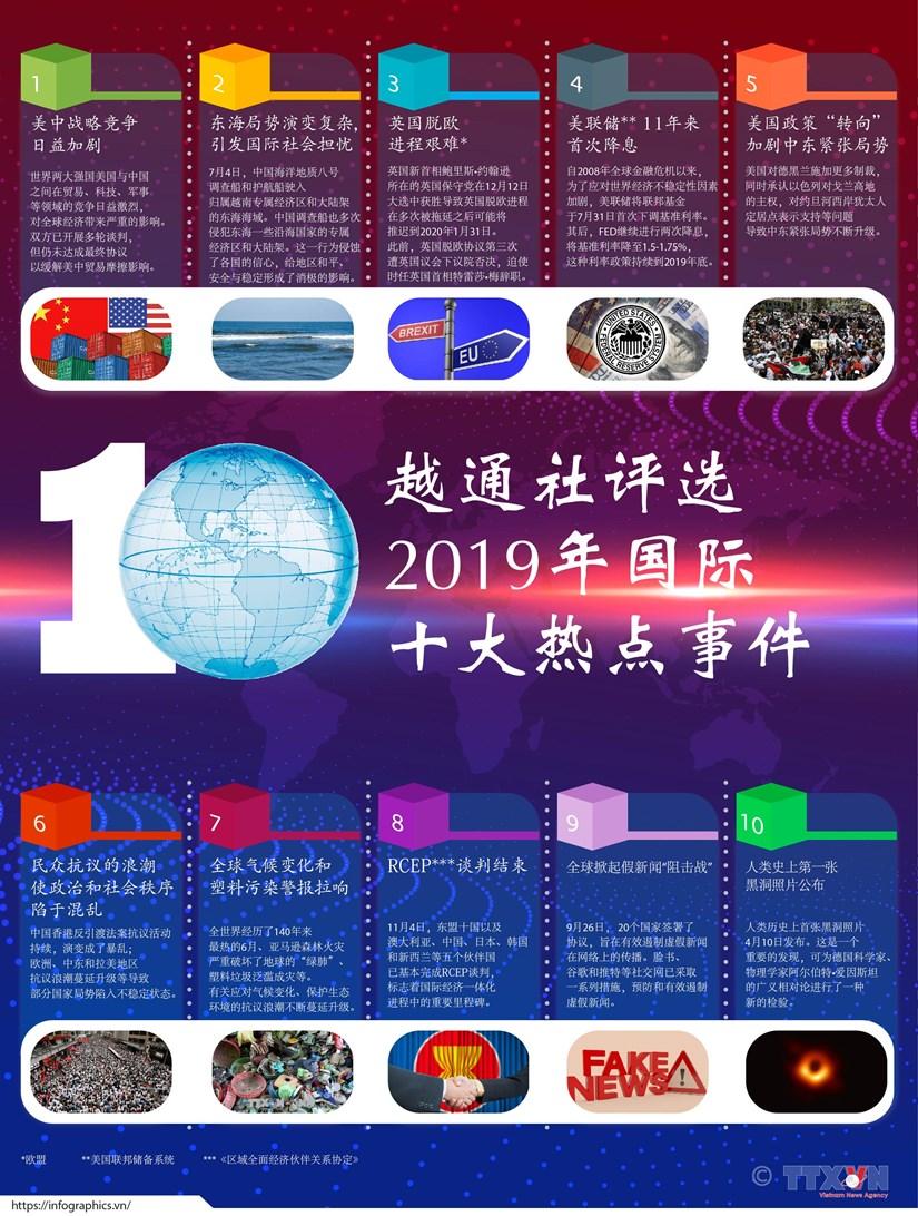 图表新闻:越通社评选2019年国际十大热点新闻 hinh anh 1