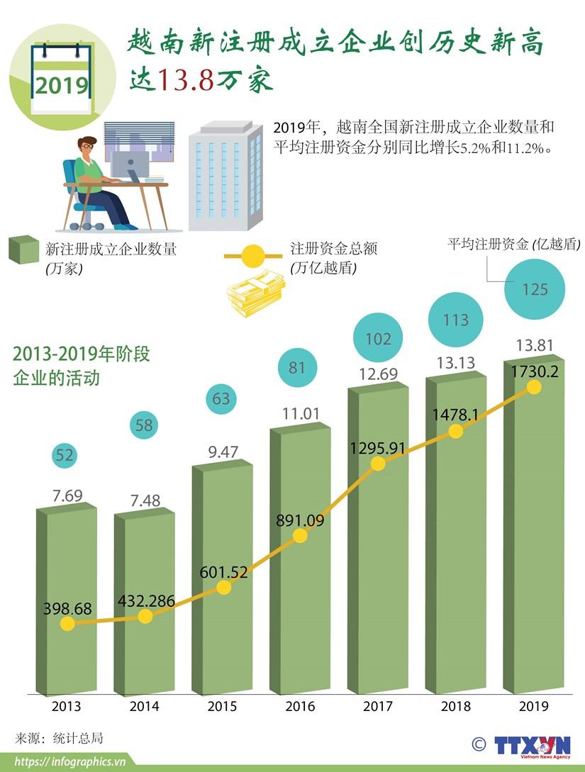 图表新闻:越南新注册成立企业创历史新高 hinh anh 1